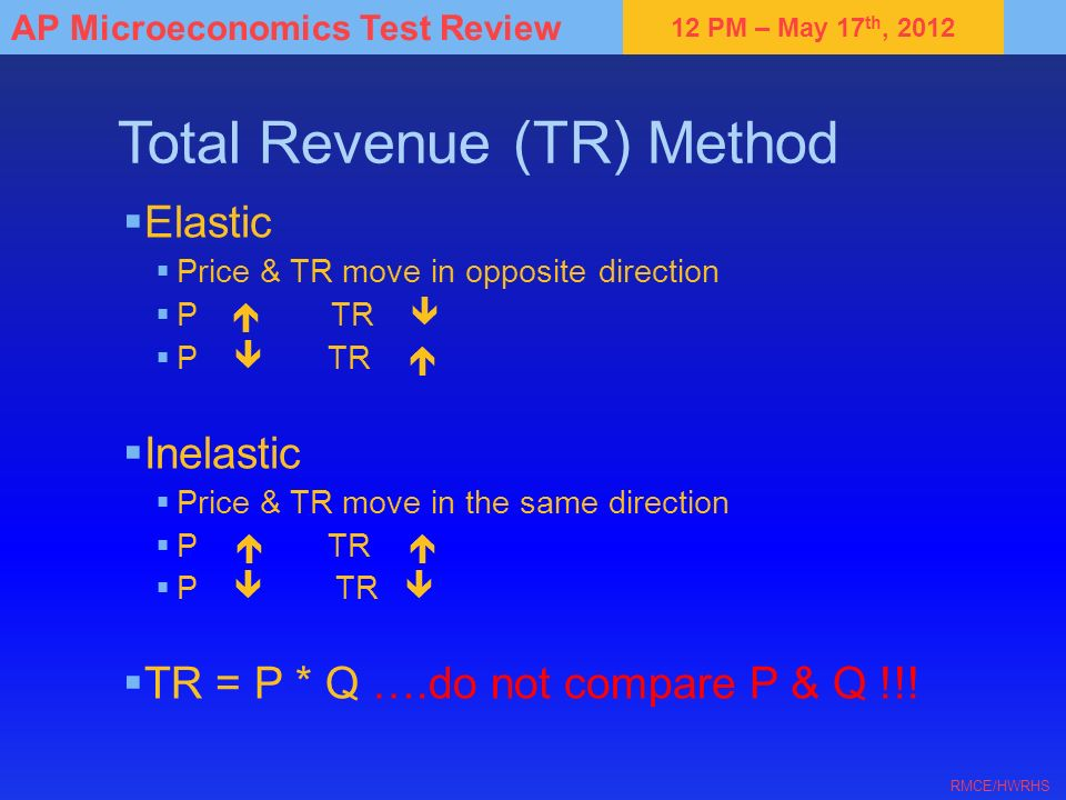 Total Revenue (TR) Method