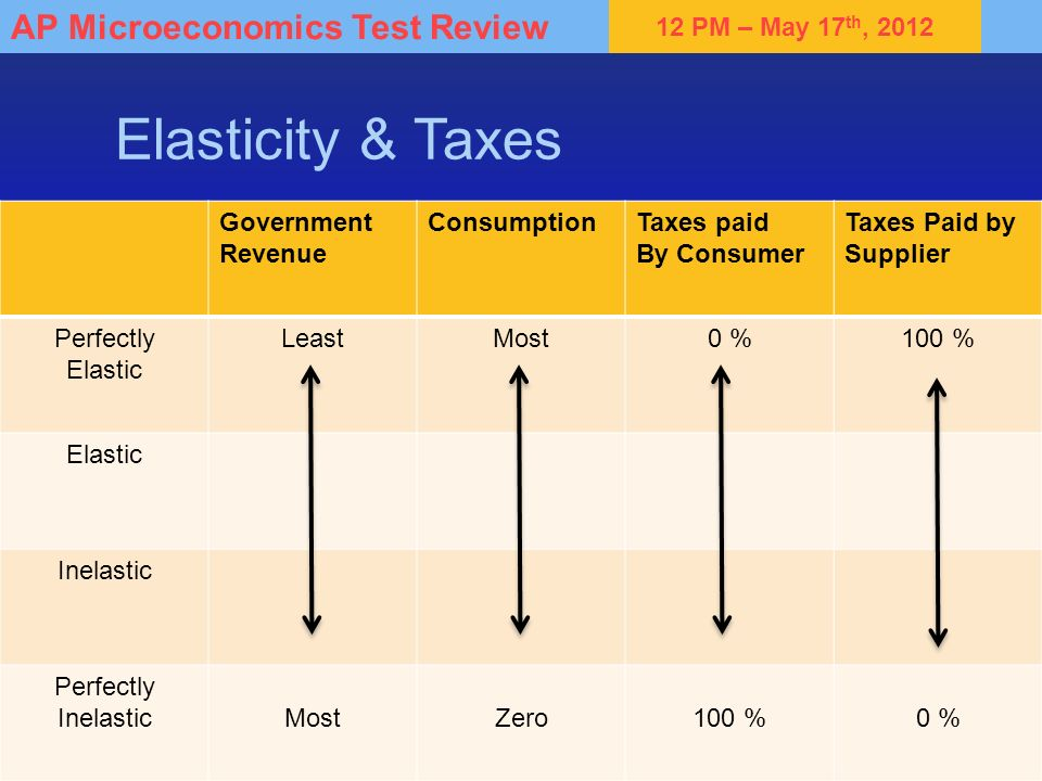 Elasticity & Taxes Government Revenue Consumption Taxes paid