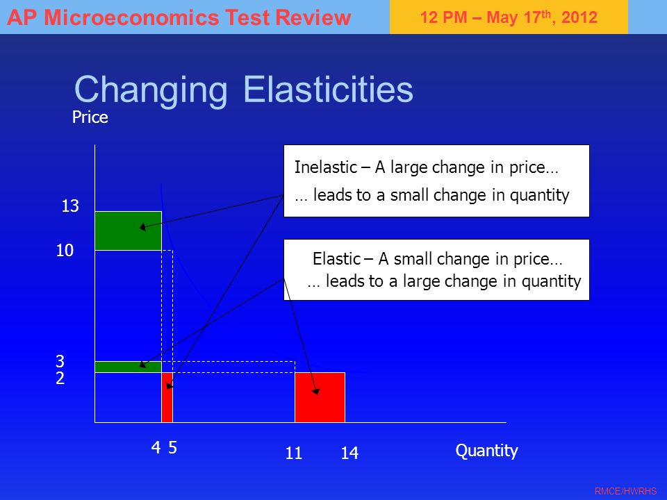Changing Elasticities