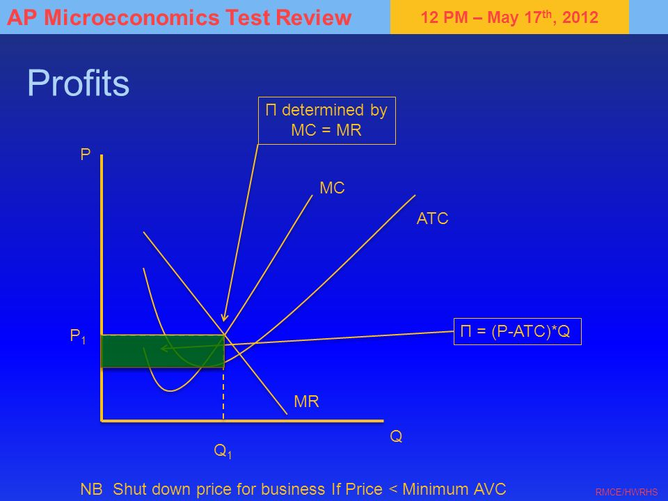 Profits Π determined by MC = MR P MC ATC Π = (P-ATC)*Q P1 MR Q Q1