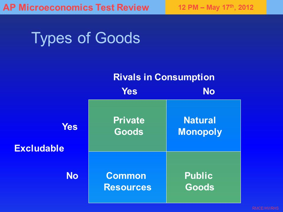Types of Goods Rivals in Consumption Yes No Private Goods Natural