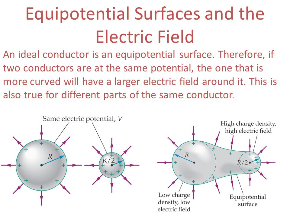 Equipotential Surfaces and the Electric Field