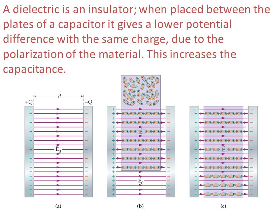 A dielectric is an insulator; when placed between the plates of a capacitor it gives a lower potential difference with the same charge, due to the polarization of the material.