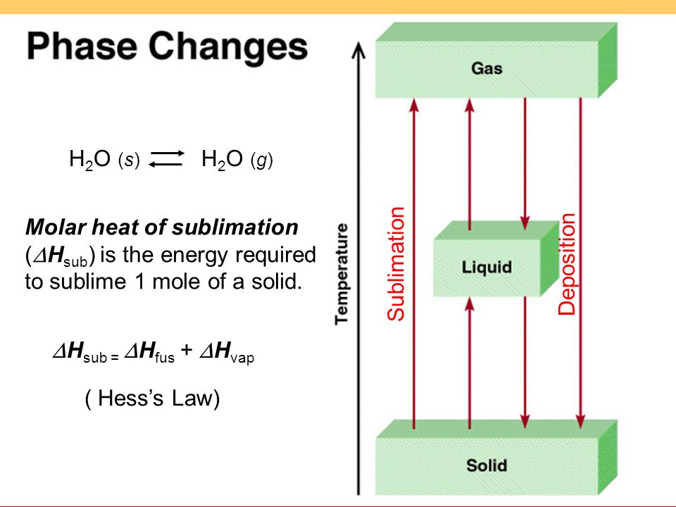 H2O (s) H2O (g) Molar heat of sublimation (DHsub) is the energy required to sublime 1 mole of a solid.