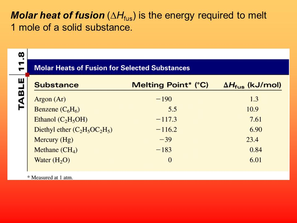 Molar heat of fusion (DHfus) is the energy required to melt 1 mole of a solid substance.