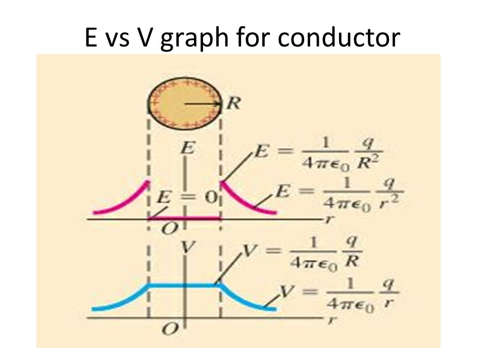 E vs V graph for conductor