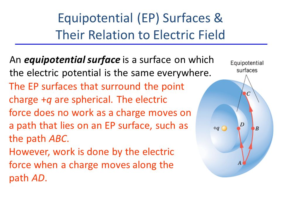 Equipotential (EP) Surfaces & Their Relation to Electric Field