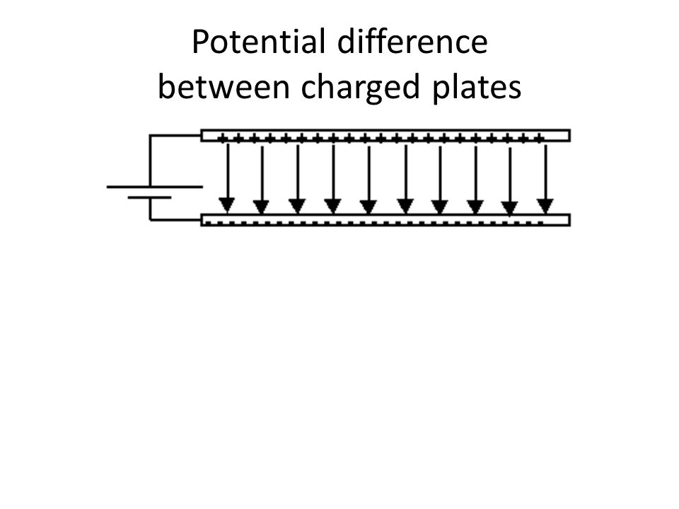 Potential difference between charged plates