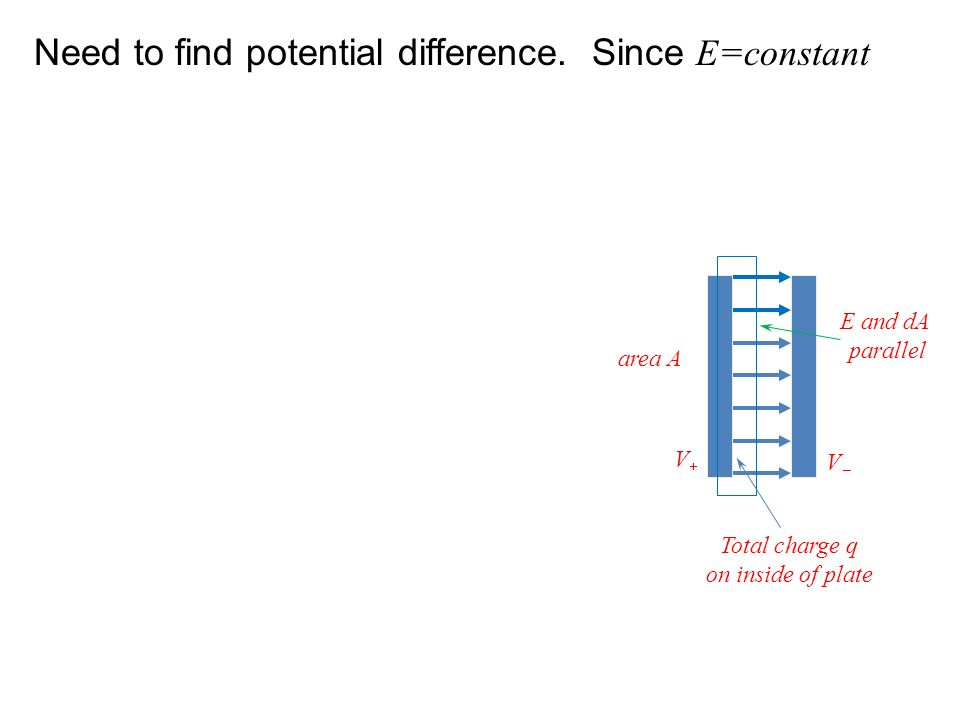 Need to find potential difference. Since E=constant