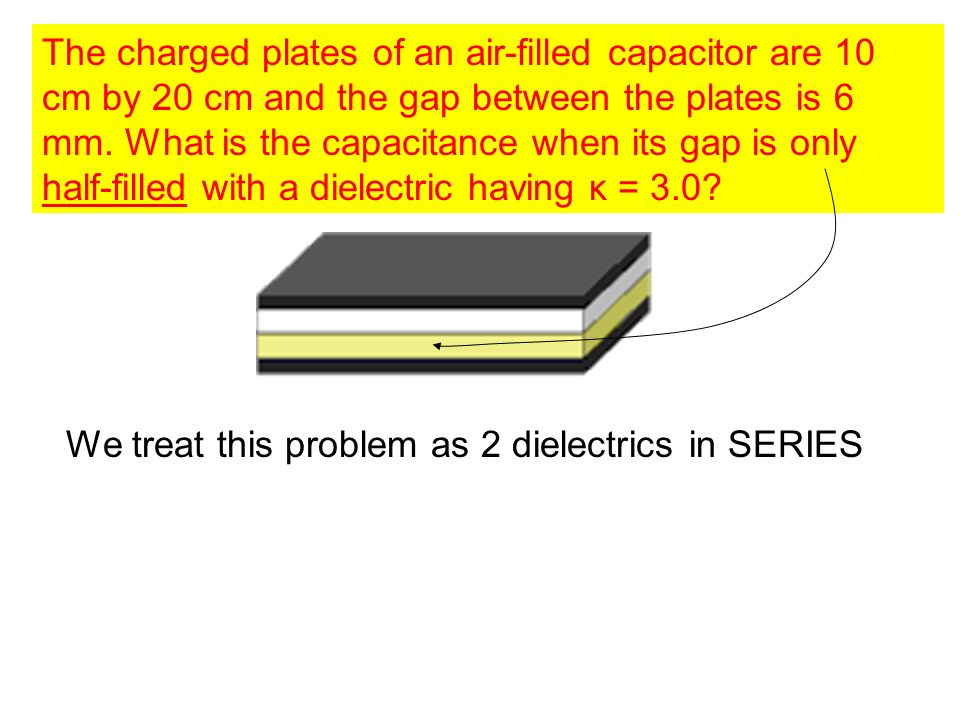 The charged plates of an air-filled capacitor are 10 cm by 20 cm and the gap between the plates is 6 mm. What is the capacitance when its gap is only half-filled with a dielectric having κ = 3.0