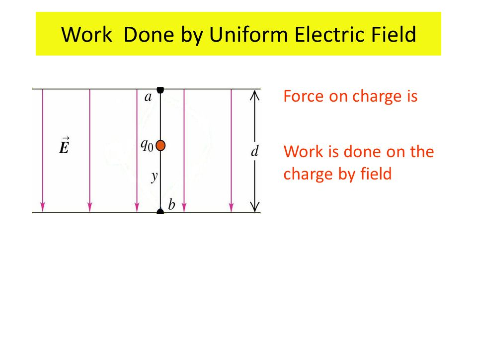 Work Done by Uniform Electric Field