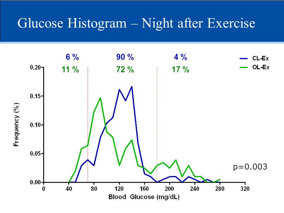 Glucose Histogram – Night after Exercise