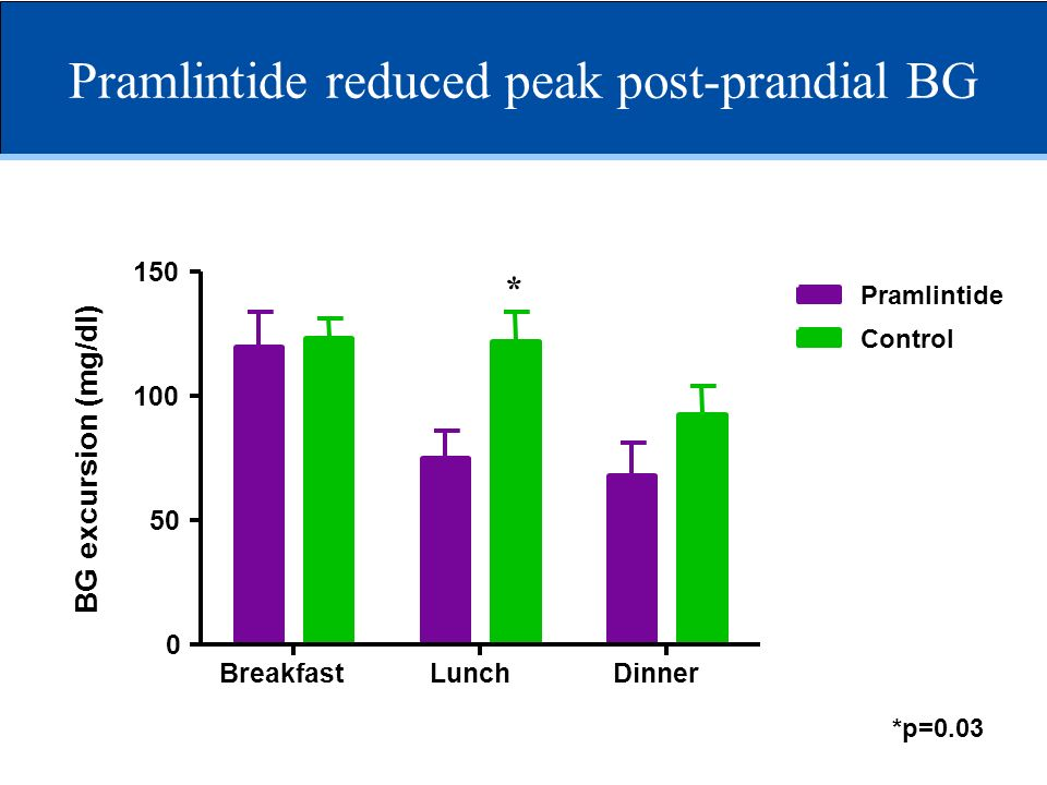 Pramlintide reduced peak post-prandial BG
