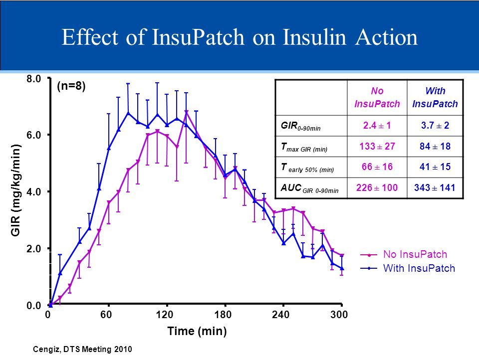 Effect of InsuPatch on Insulin Action