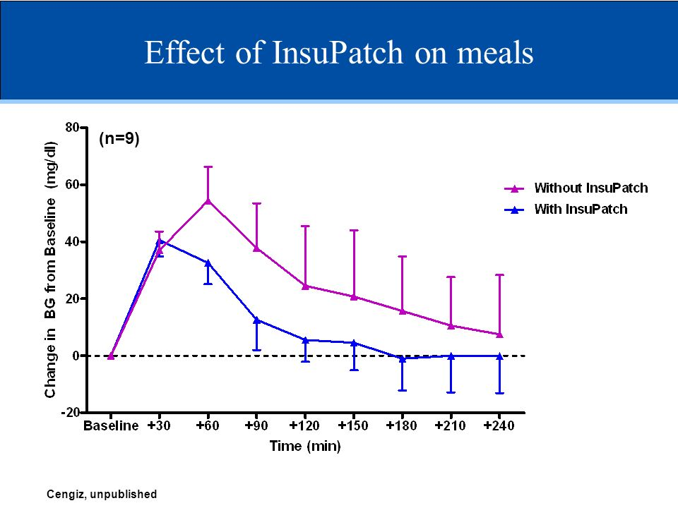 Effect of InsuPatch on meals