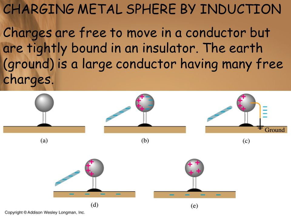 CHARGING METAL SPHERE BY INDUCTION