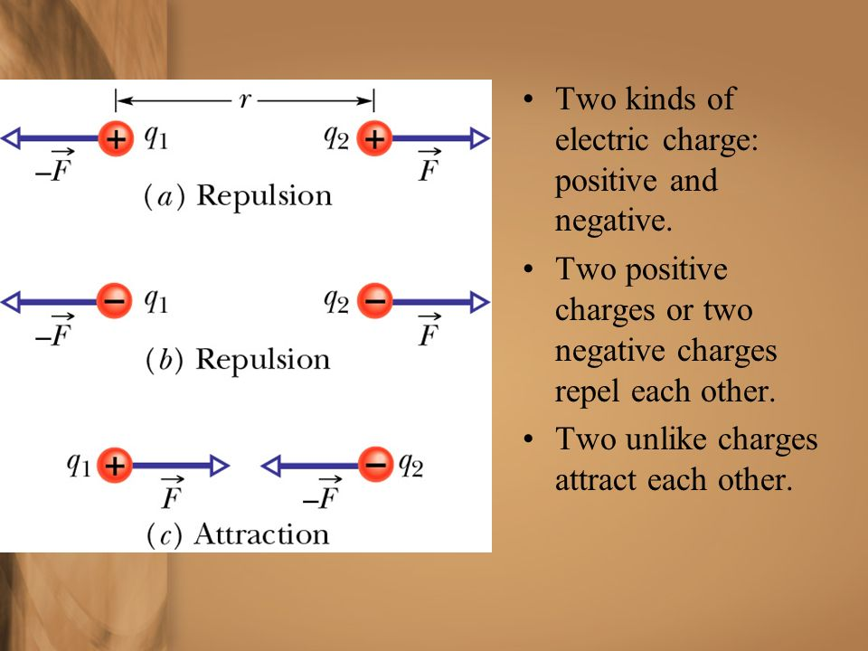Two kinds of electric charge: positive and negative.