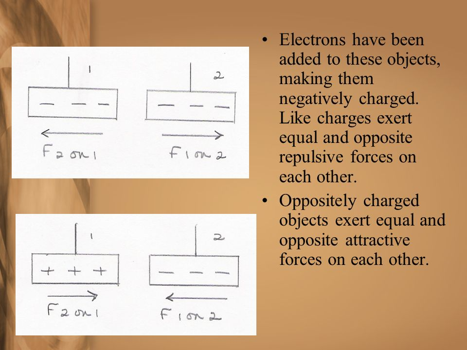 Electrons have been added to these objects, making them negatively charged. Like charges exert equal and opposite repulsive forces on each other.