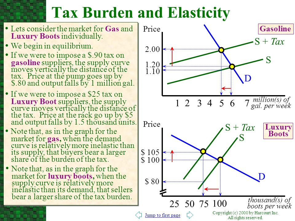 Tax Burden and Elasticity