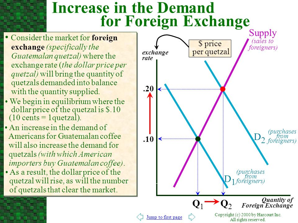 Increase in the Demand for Foreign Exchange