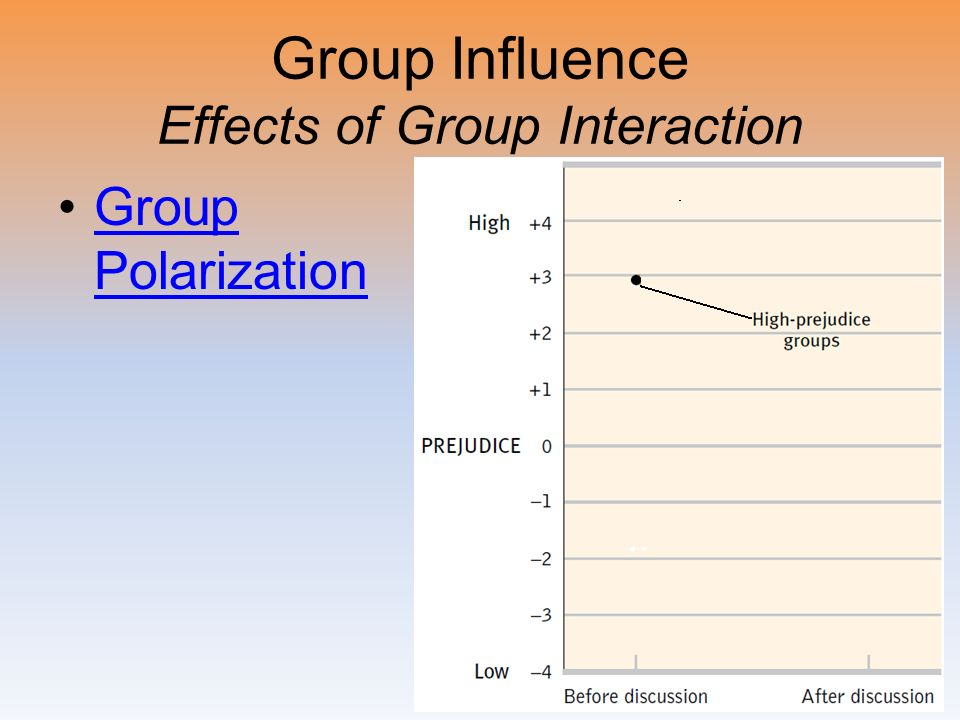 Group Influence Effects of Group Interaction