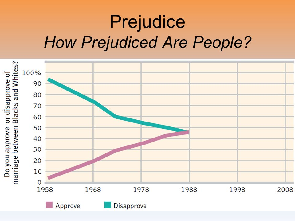 Prejudice How Prejudiced Are People