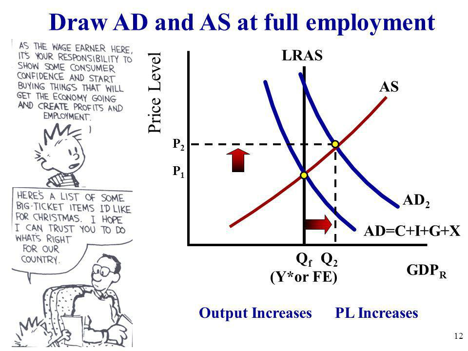 Draw AD and AS at full employment
