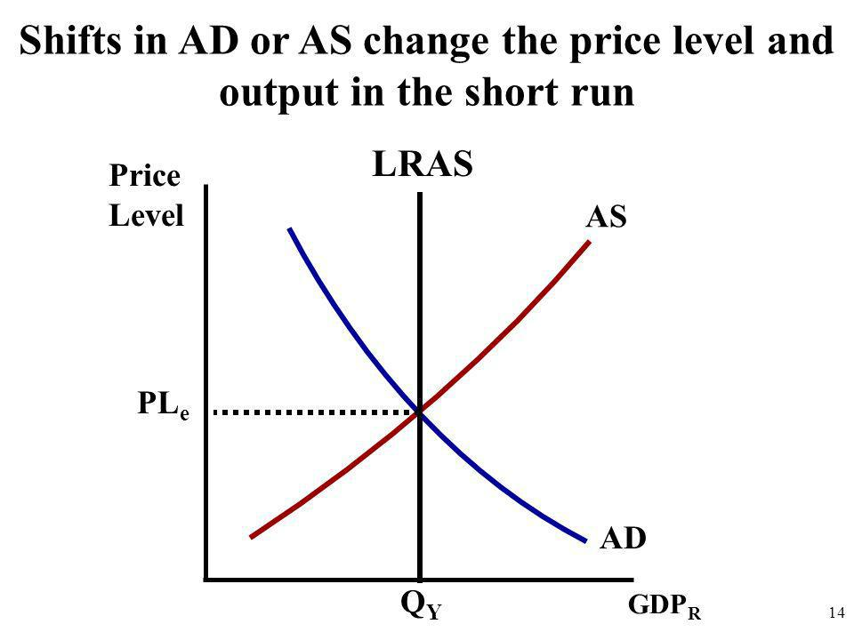 Shifts in AD or AS change the price level and output in the short run