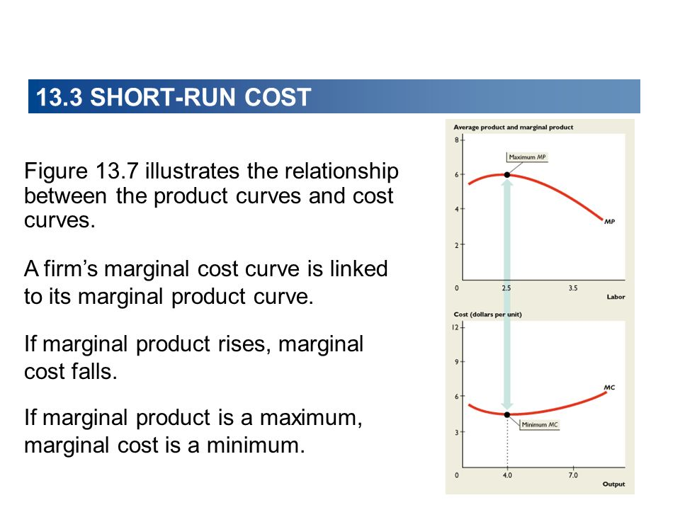 13.3 SHORT-RUN COST Figure 13.7 illustrates the relationship between the product curves and cost curves.