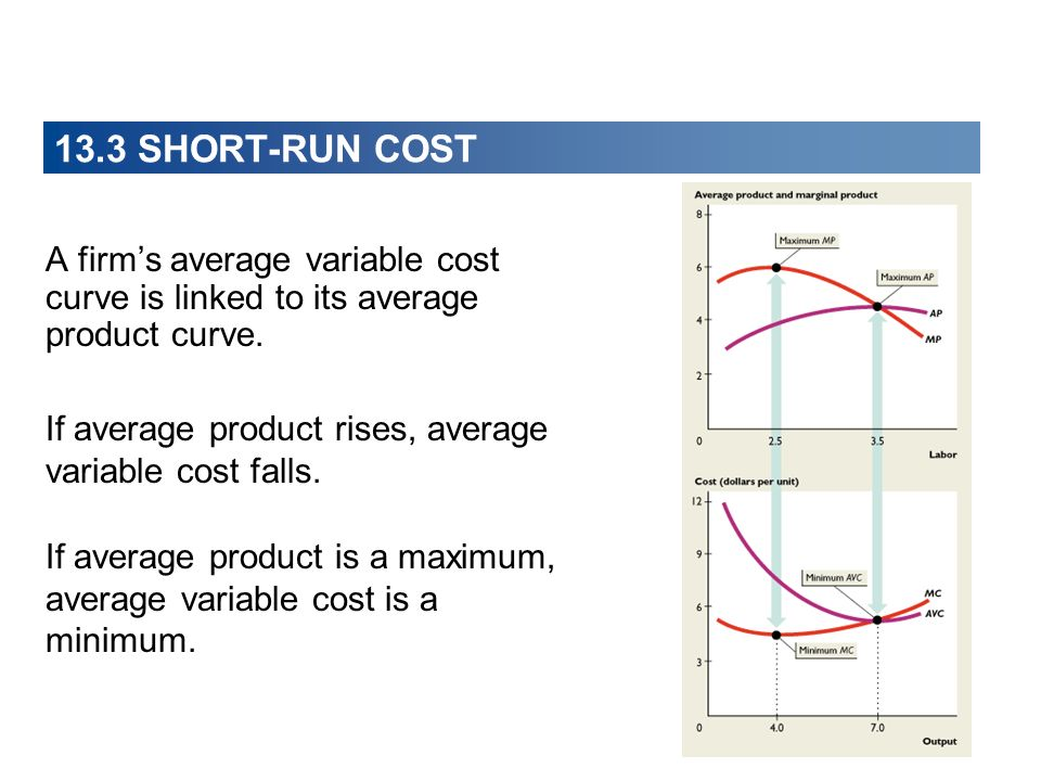 13.3 SHORT-RUN COST A firm's average variable cost curve is linked to its average product curve.
