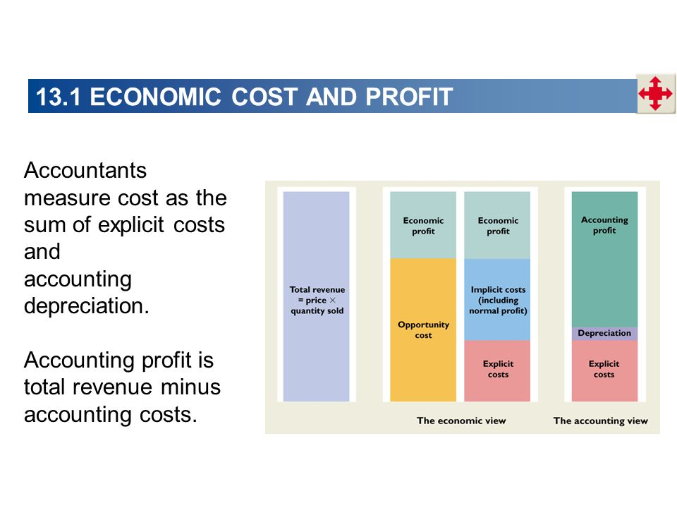13.1 ECONOMIC COST AND PROFIT