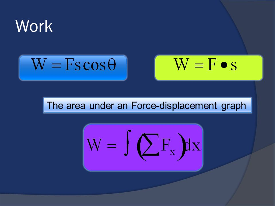 Work The area under an Force-displacement graph