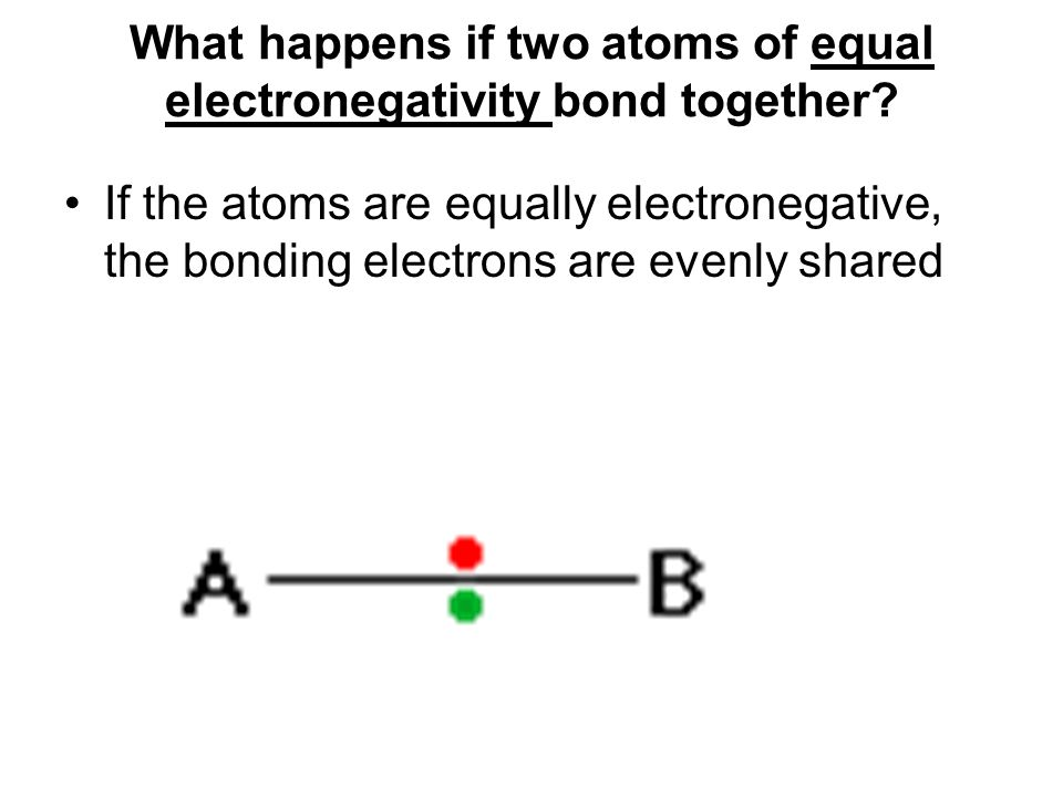 What happens if two atoms of equal electronegativity bond together