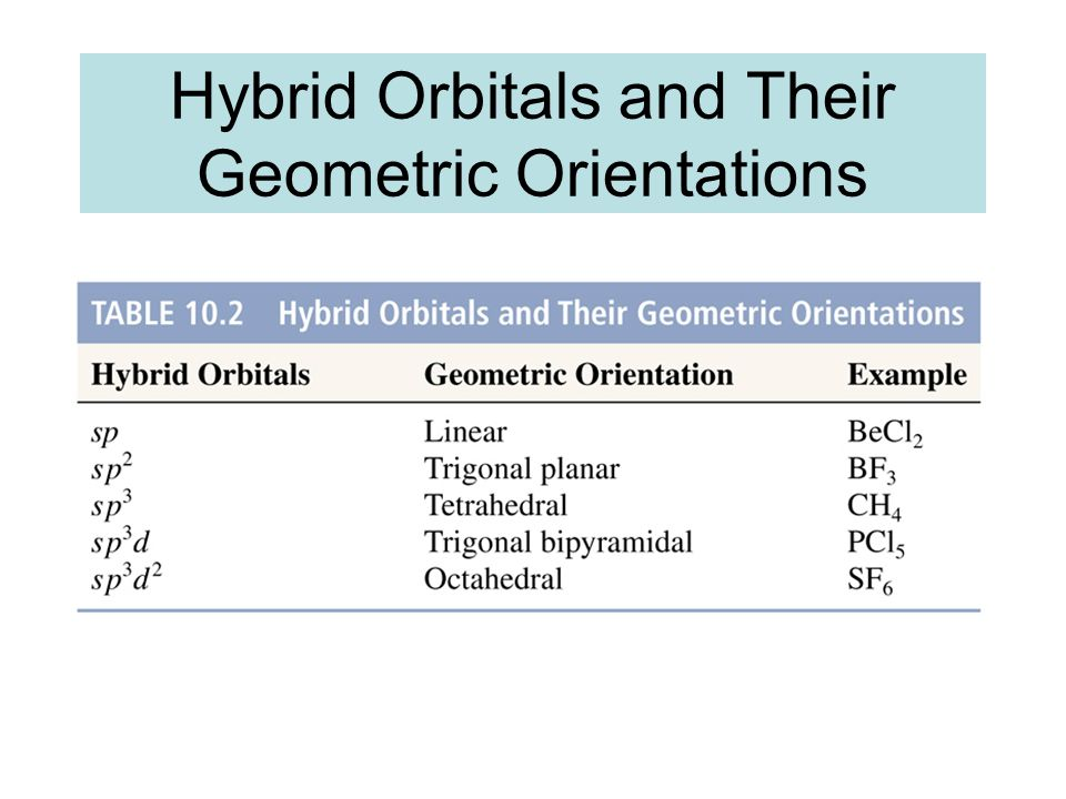 Hybrid Orbitals and Their Geometric Orientations