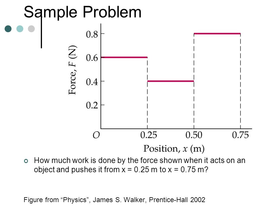 Sample Problem How much work is done by the force shown when it acts on an object and pushes it from x = 0.25 m to x = 0.75 m