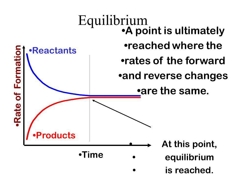 Equilibrium A point is ultimately reached where the