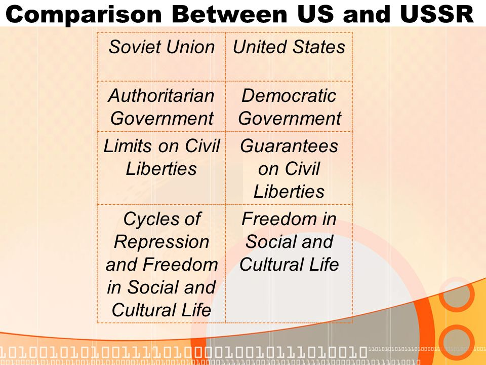 Comparison Between US and USSR