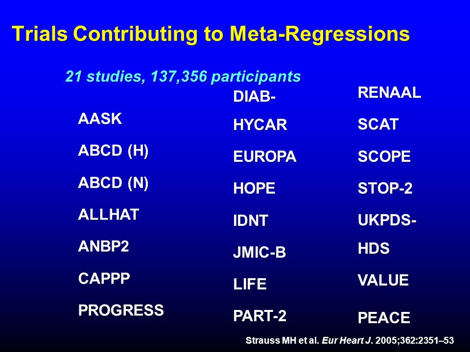Trials Contributing to Meta-Regressions