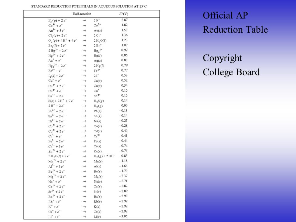 Official AP Reduction Table Copyright College Board