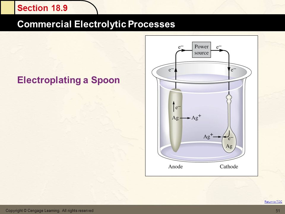Electroplating a Spoon