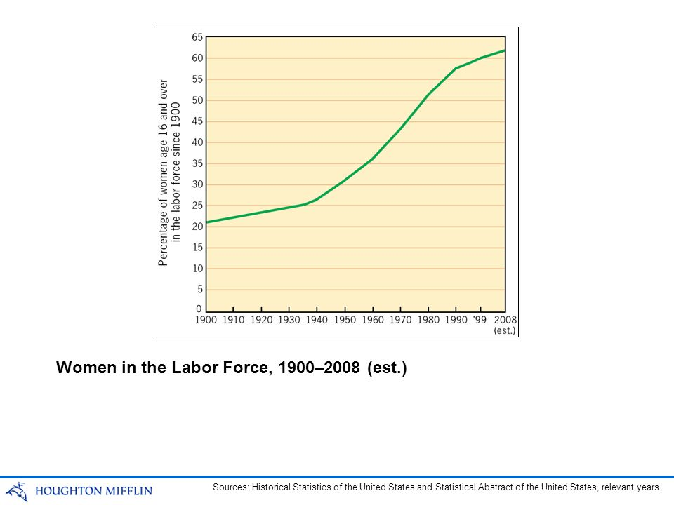 Women in the Labor Force, 1900–2008 (est.)