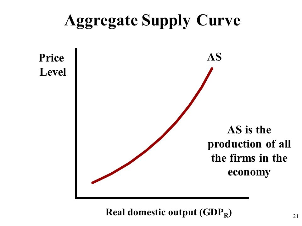 Aggregate Supply Curve