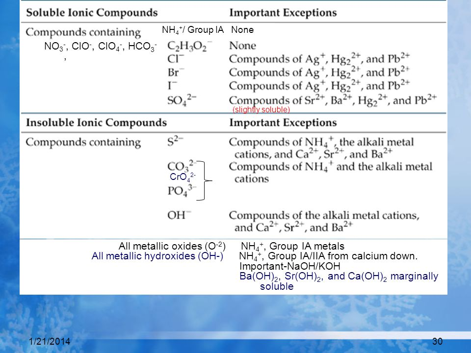 All metallic oxides (O-2) NH4+, Group IA metals