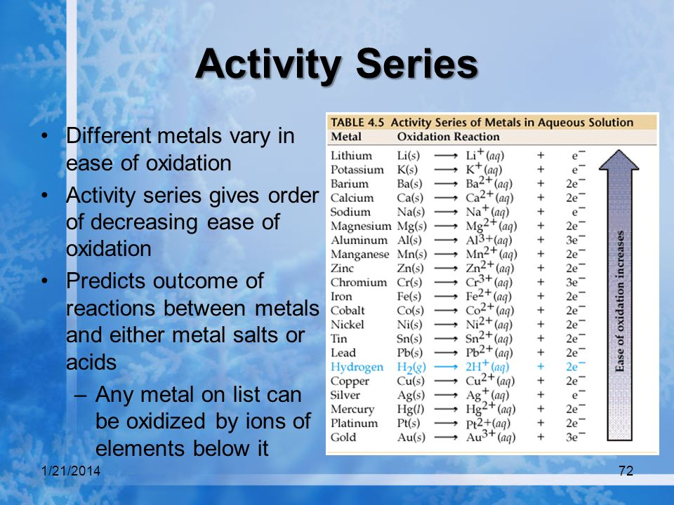 Activity Series Different metals vary in ease of oxidation