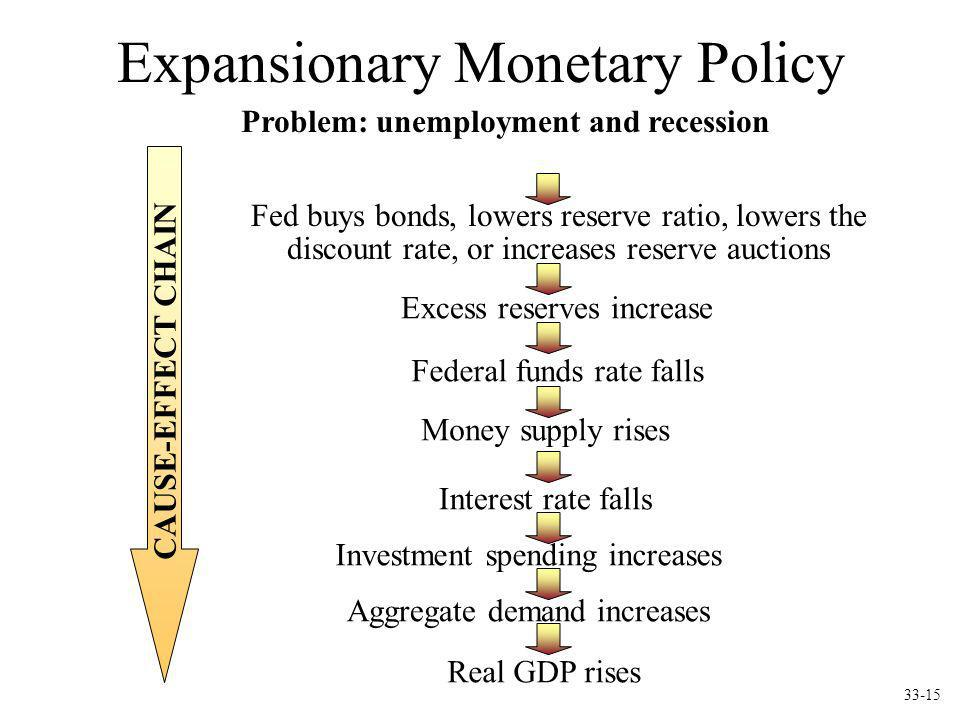 Expansionary Monetary Policy