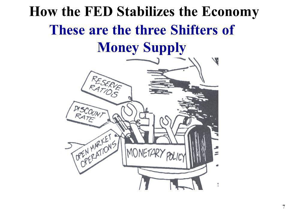 How the FED Stabilizes the Economy