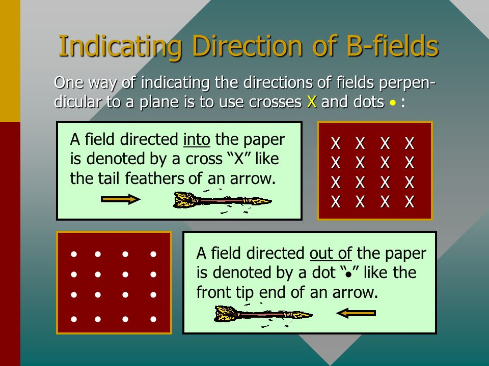 Indicating Direction of B-fields