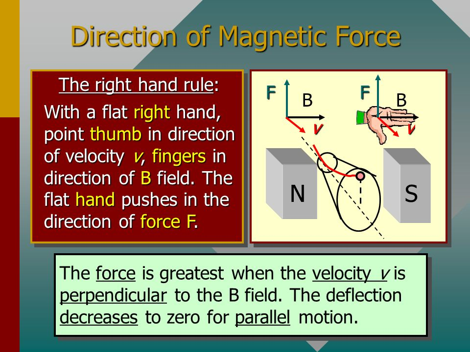 Direction of Magnetic Force