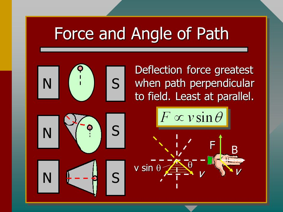 Force and Angle of Path S N S N S N