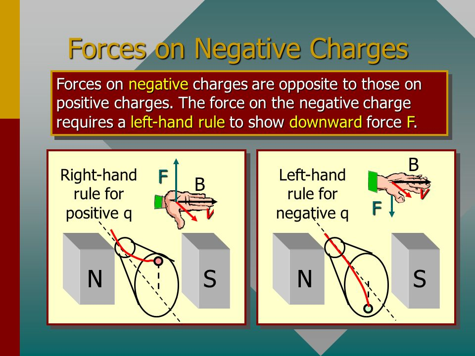 Forces on Negative Charges